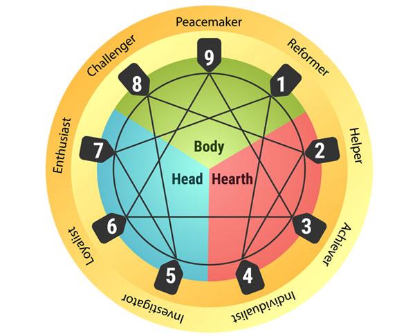 the essential enneagram test free - enneagram types diagram chart img