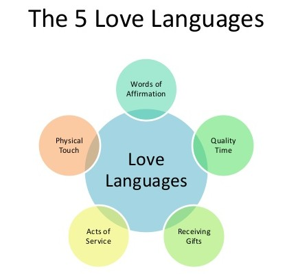 5 love languages test result graphic - What is Your Love Language img