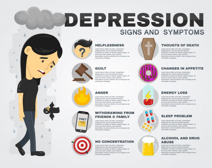 do i have depression quiz - depression signs and symptoms infographic
